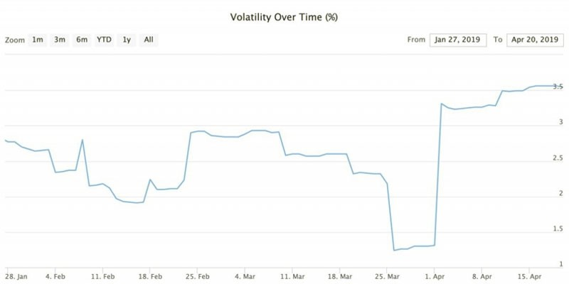 The Bitcoin price volatility