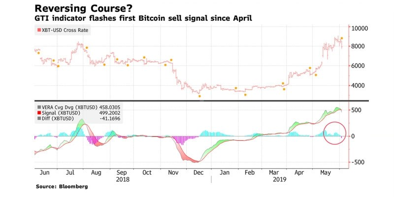 b2ap3_large_Bloomberg-predicts-Bitcoin-rate-correction